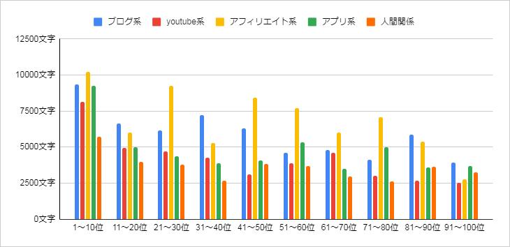 文字数縦棒グラフ