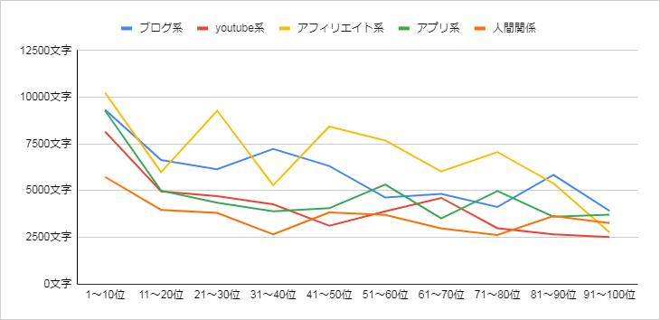 文字数折れ線グラフ